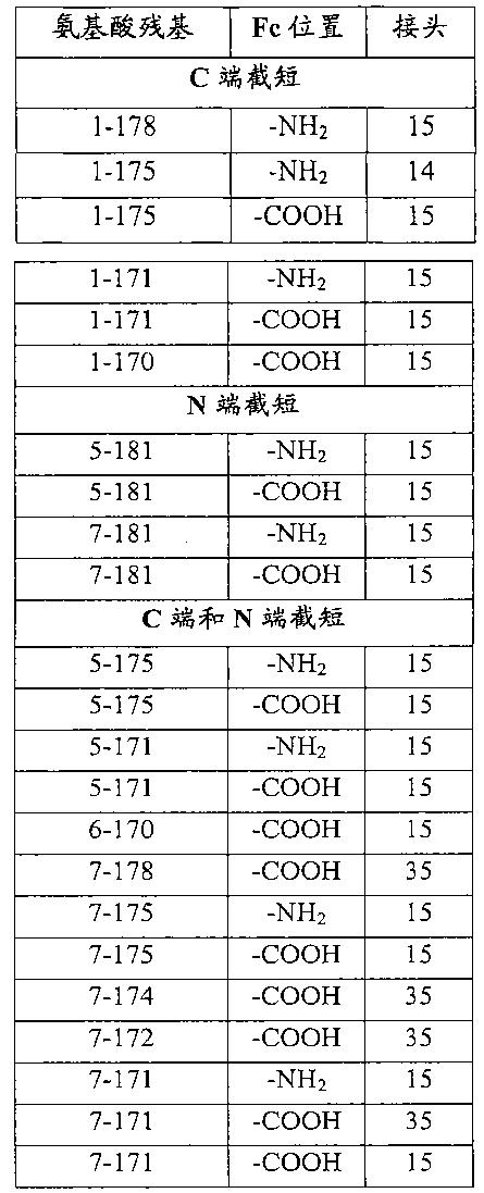 Figure CN102143758BD00341