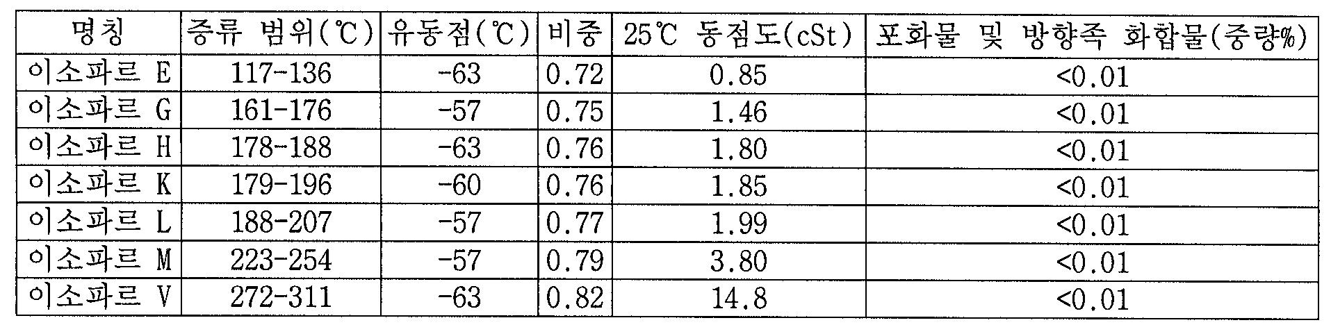 Figure 112007008248036-PCT00012