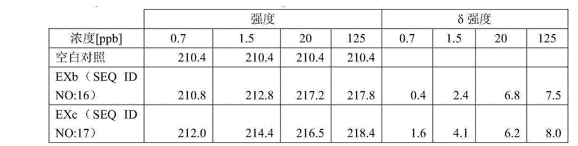 Figure CN108026487AD00382