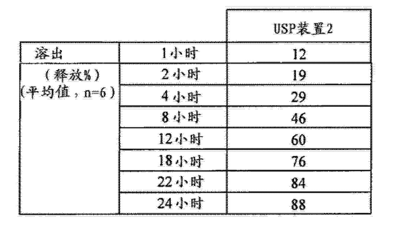 Figure CN102743355BD00911