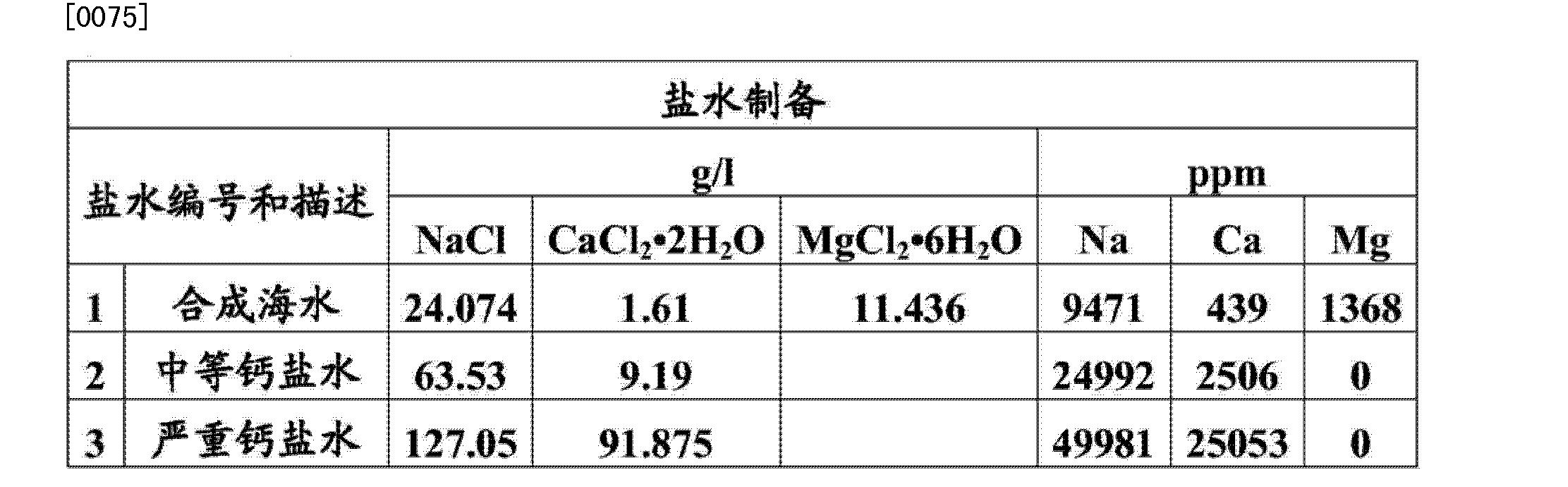 Figure CN103889395AD00171