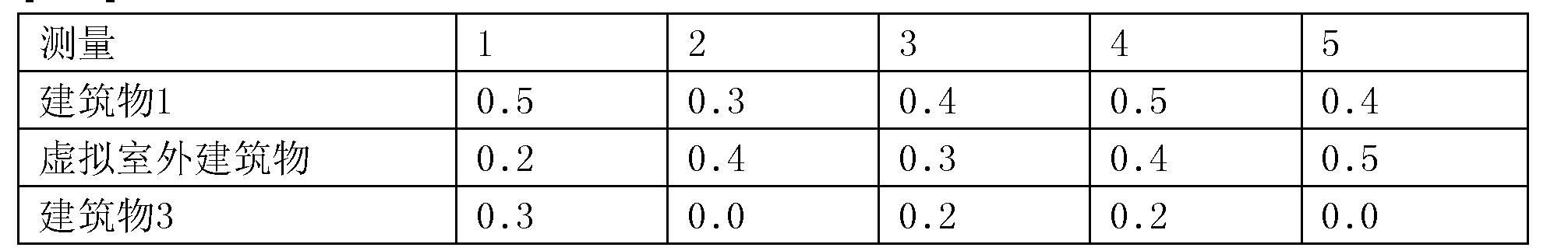 Figure CN107250830AD00142