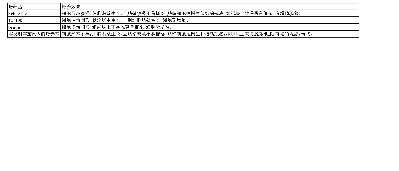 Figure CN102776148AD00191
