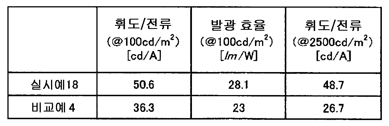 Figure 112008027807398-pct00091