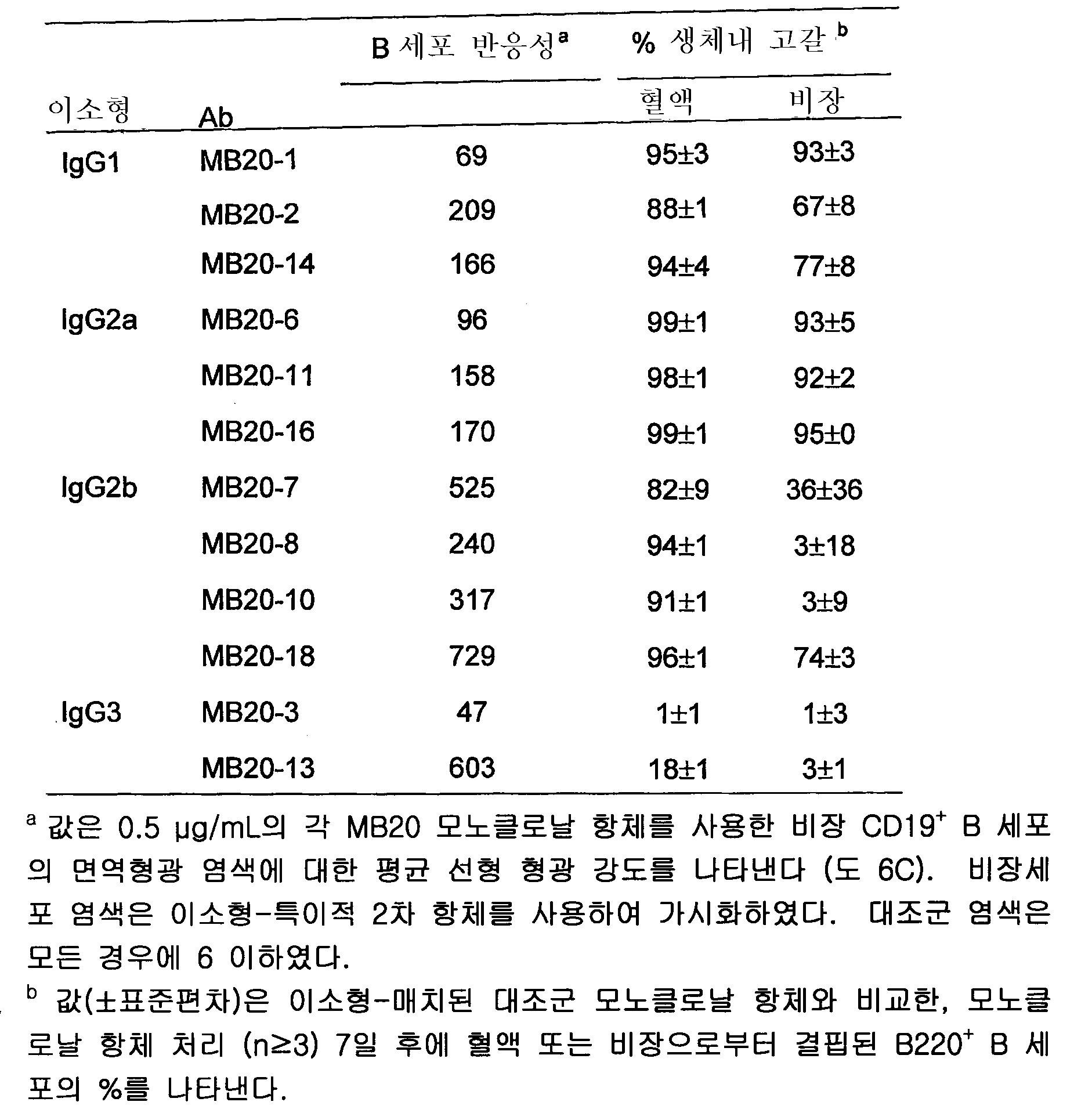 Figure 112005064258015-pct00006