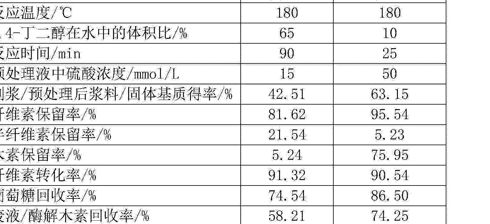 Figure CN103266148BD00141
