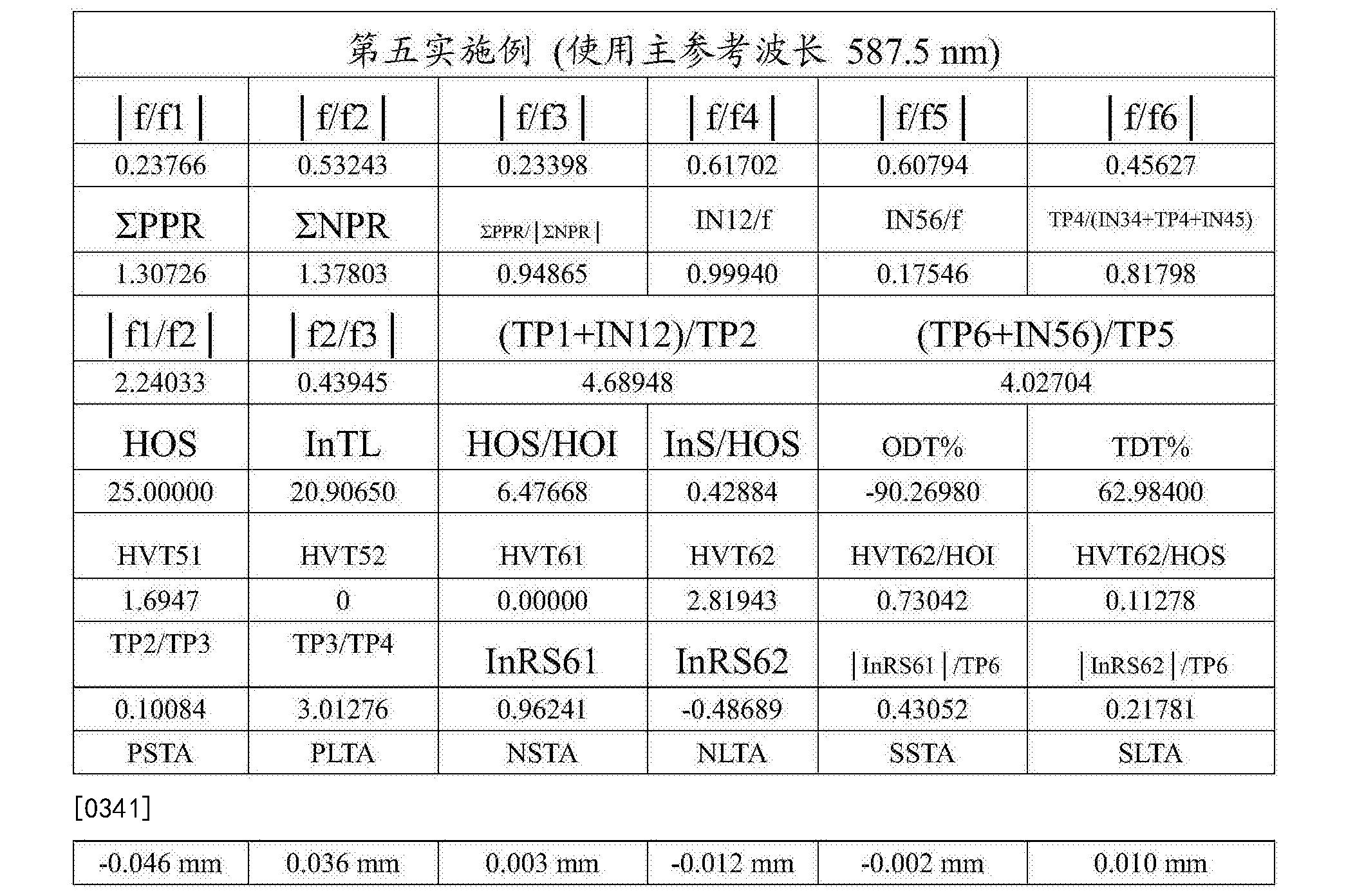 Figure CN108279482AD00421