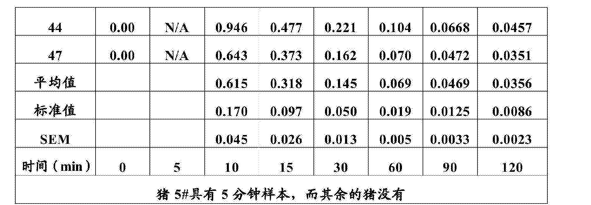 Figure CN103599588BD00301
