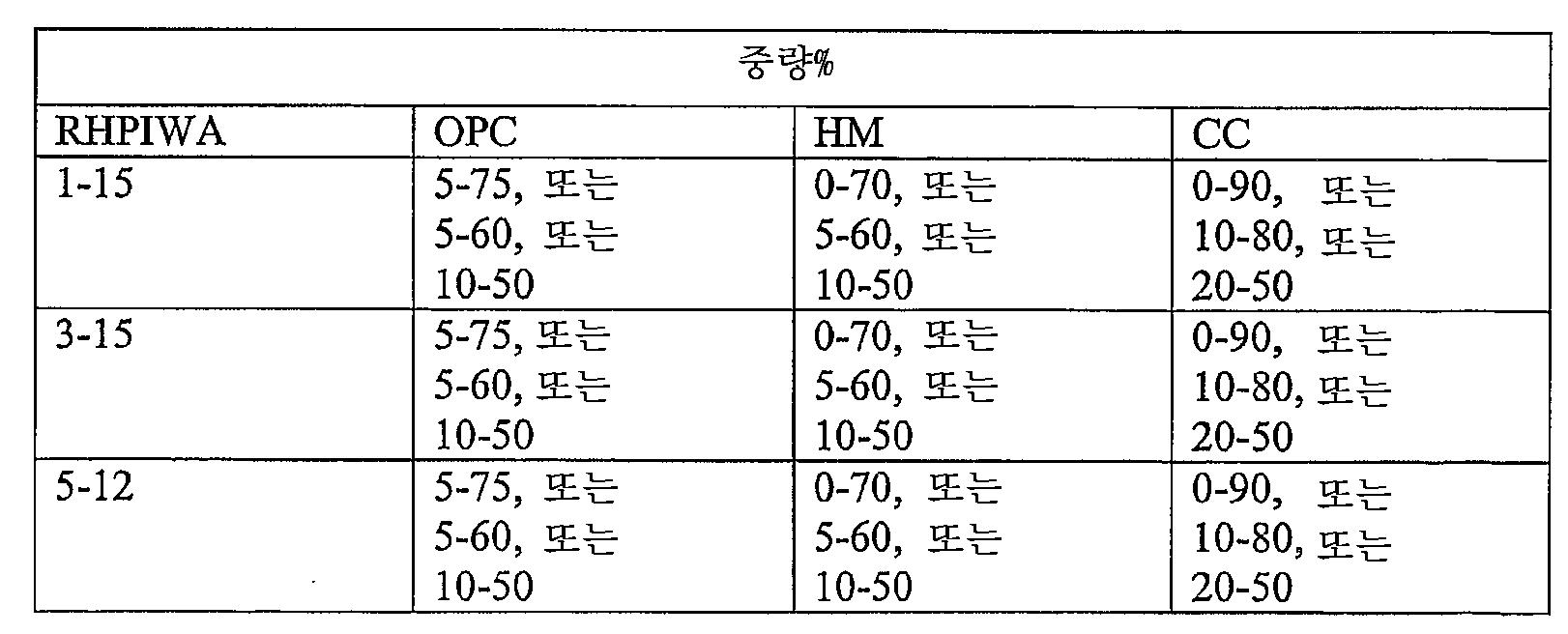 Figure 112007032410012-pct00028