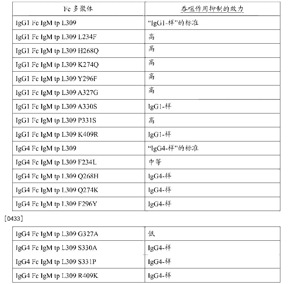 CN106132994A - Multimeric fc proteins - Google Patents