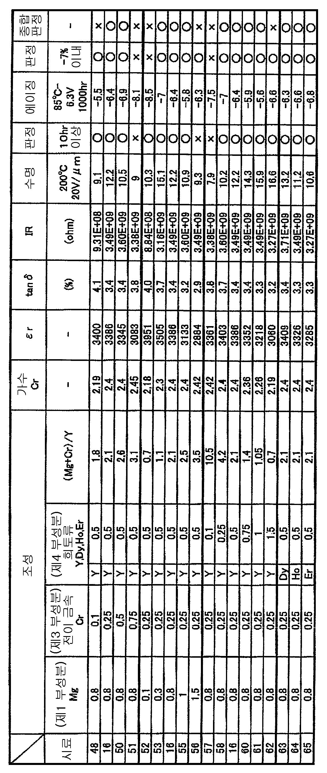 Figure 112008003307892-pct00004