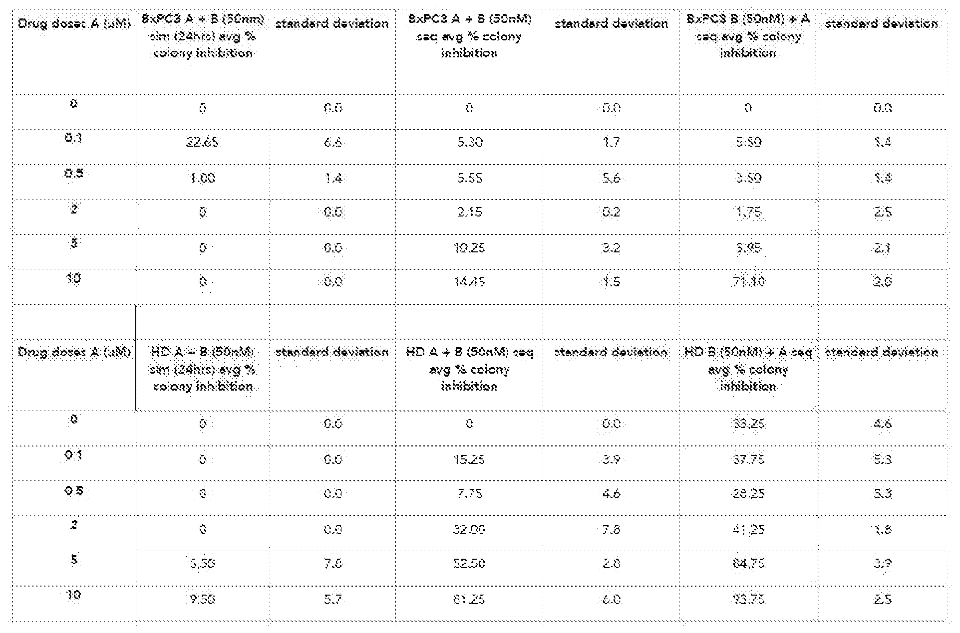WO2017136741A1 - Combinations to treat cancer - Google Patents