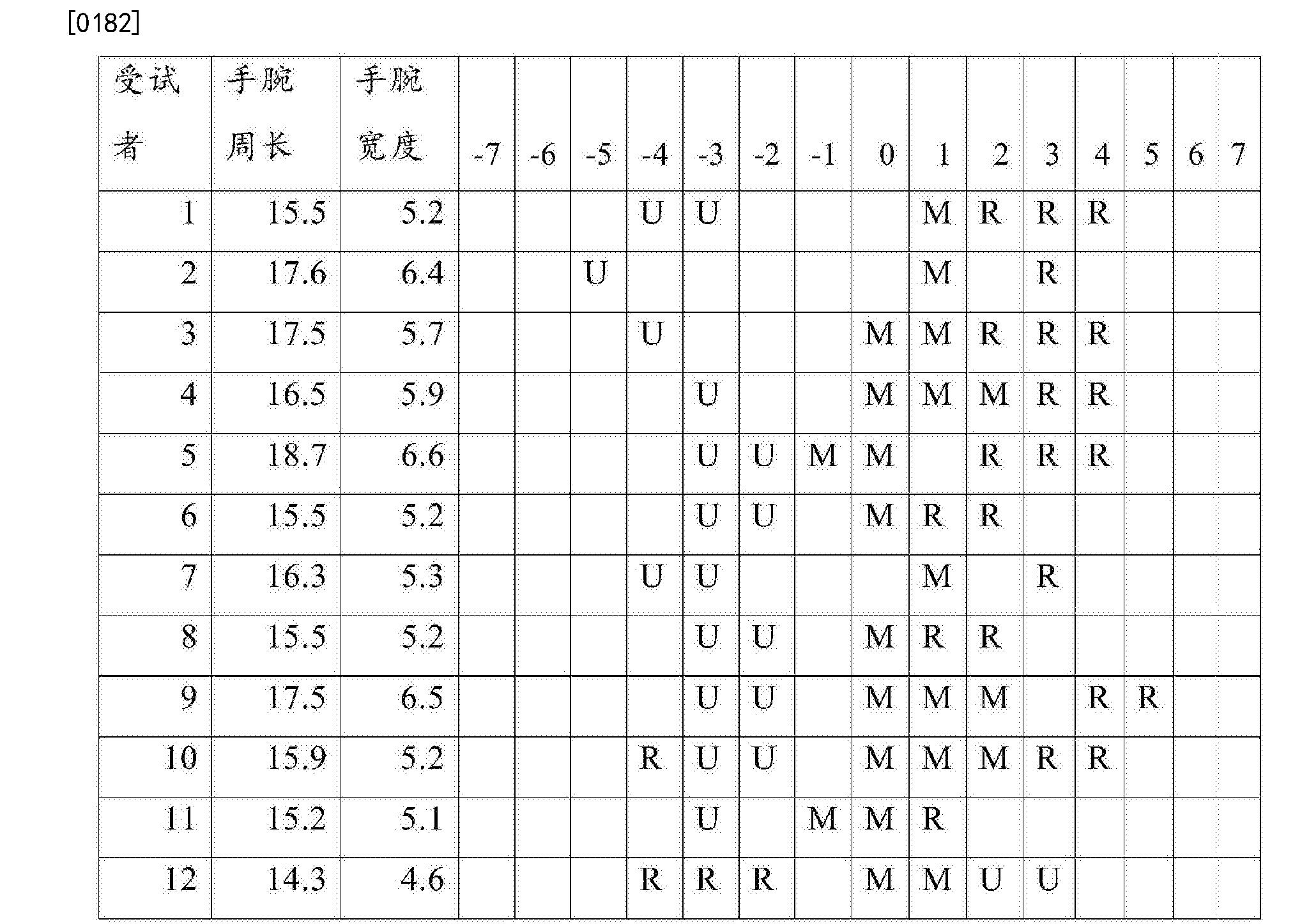 Figure CN106413805AD00171