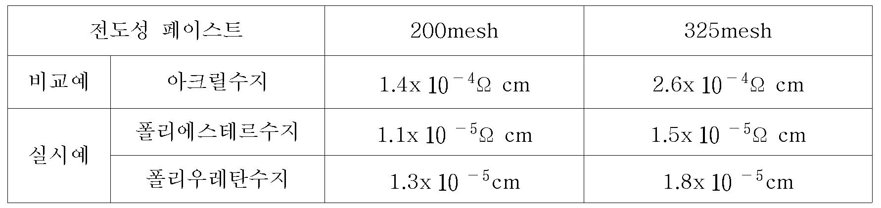 Figure 112008057803320-pat00004