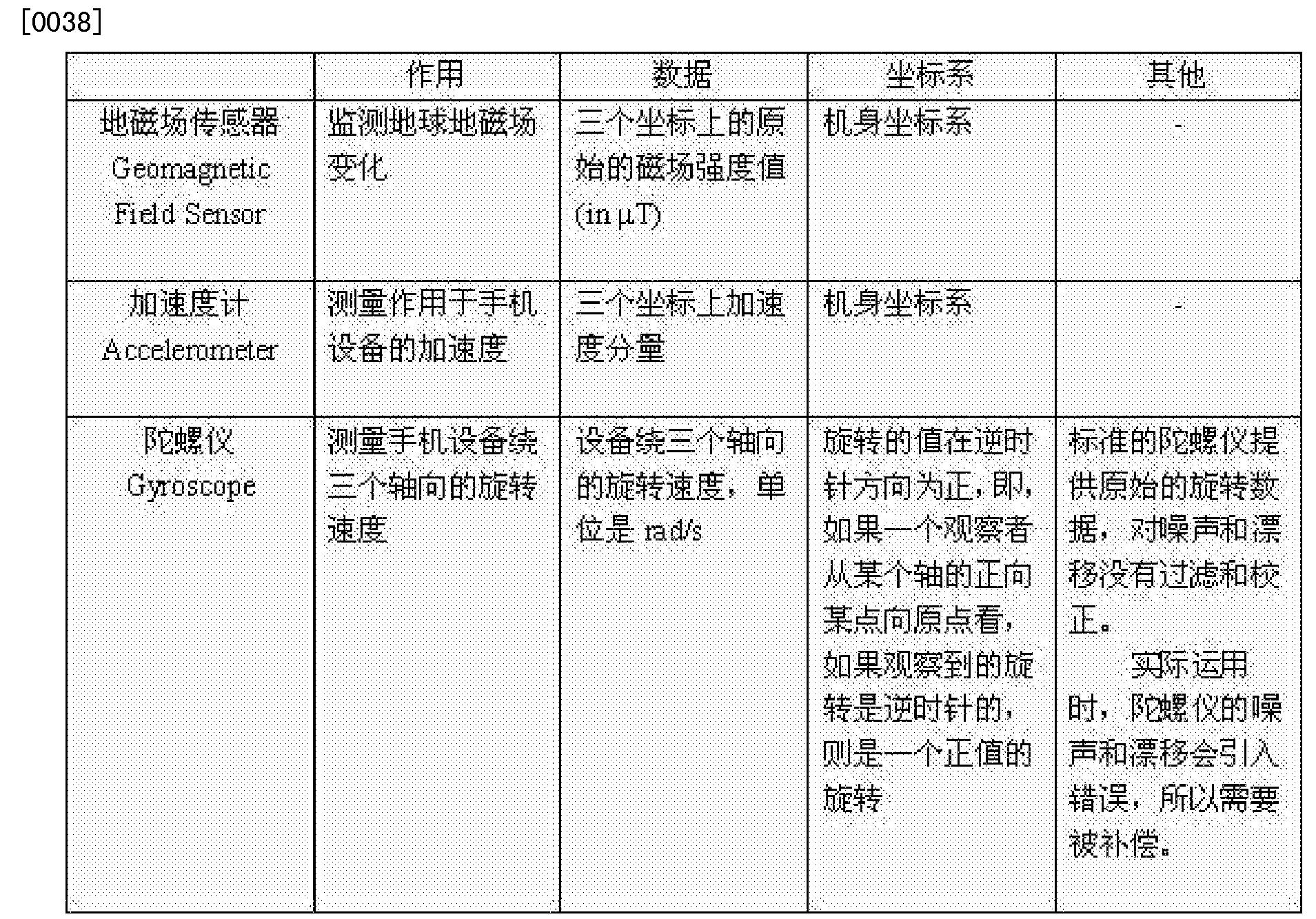 Figure CN103363988BD00061