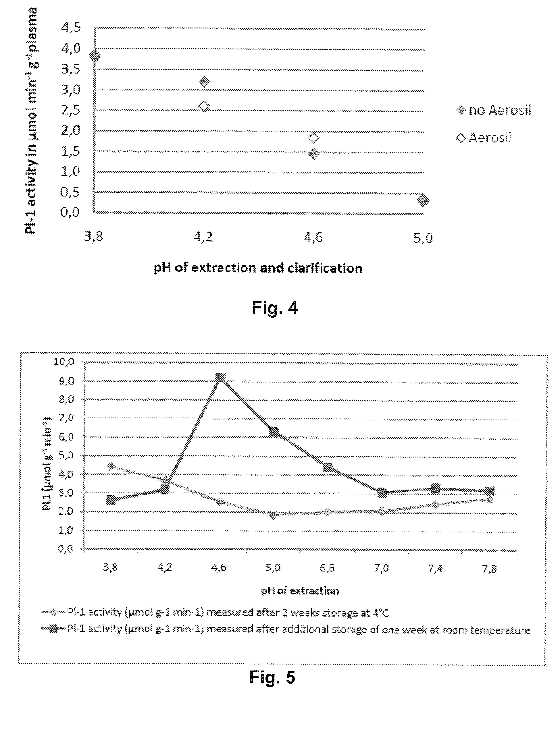 EP2803349A1 - Method for preparing an enriched IgG