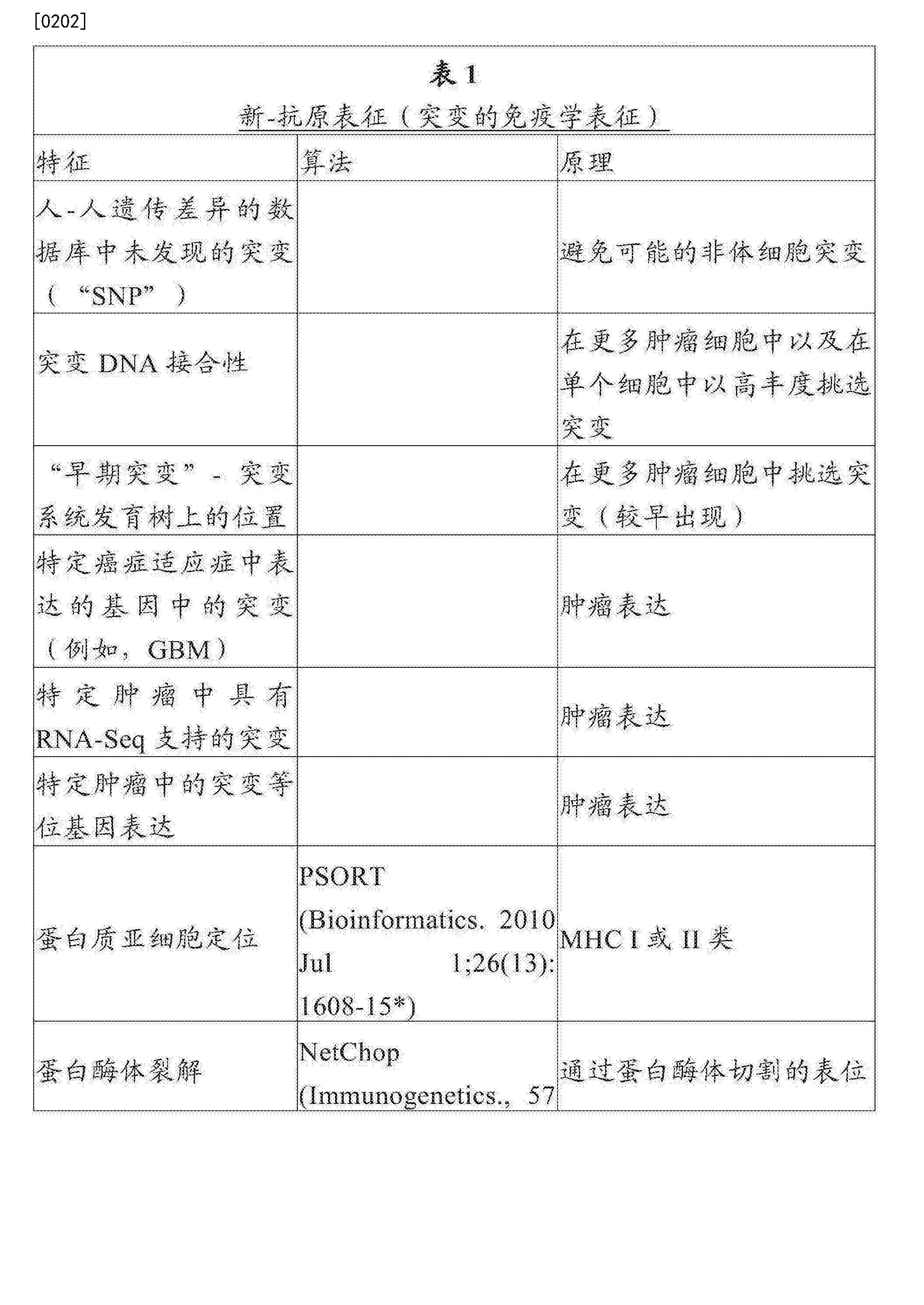 Figure CN107847572AD00311