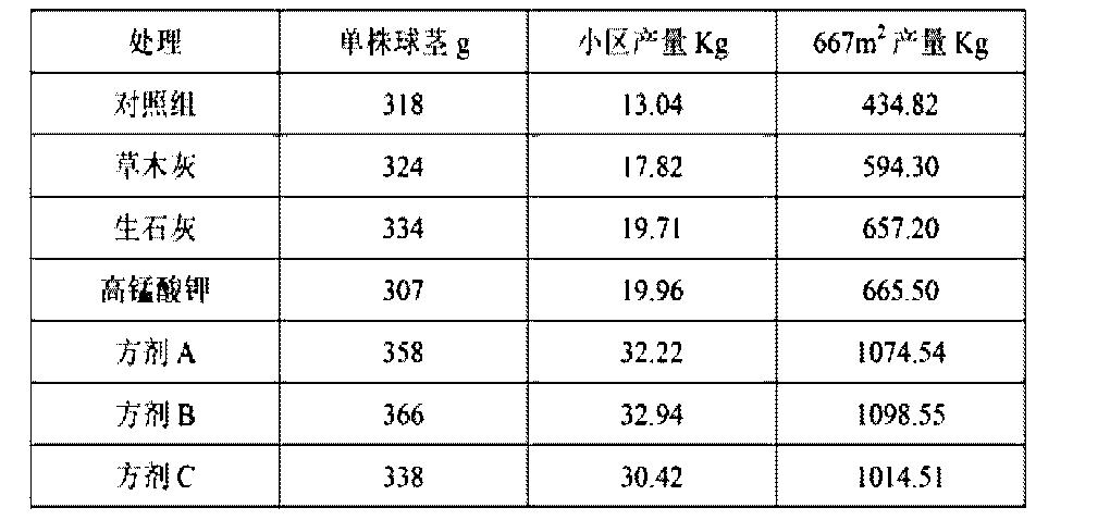 Figure CN104584813AD00061