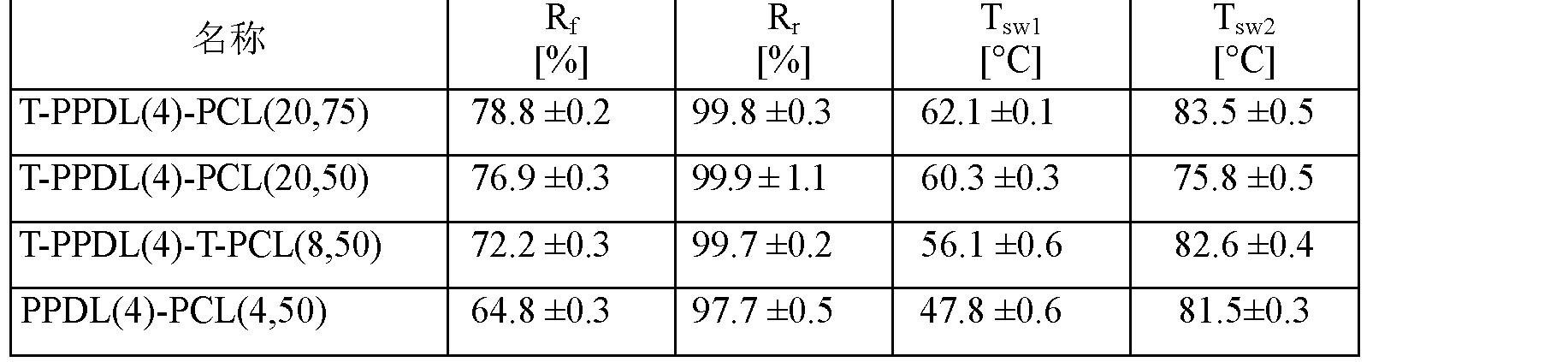 Figure CN102202865AD00192