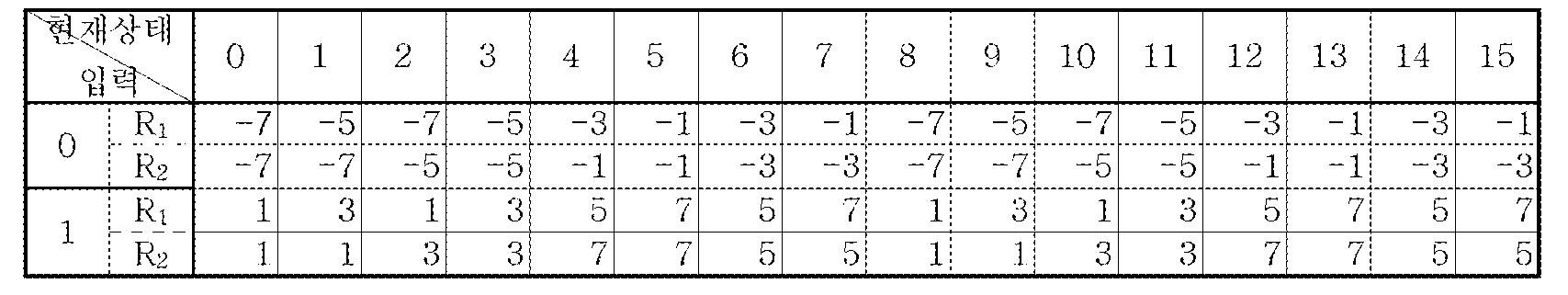 Figure 112005051695892-pat00047