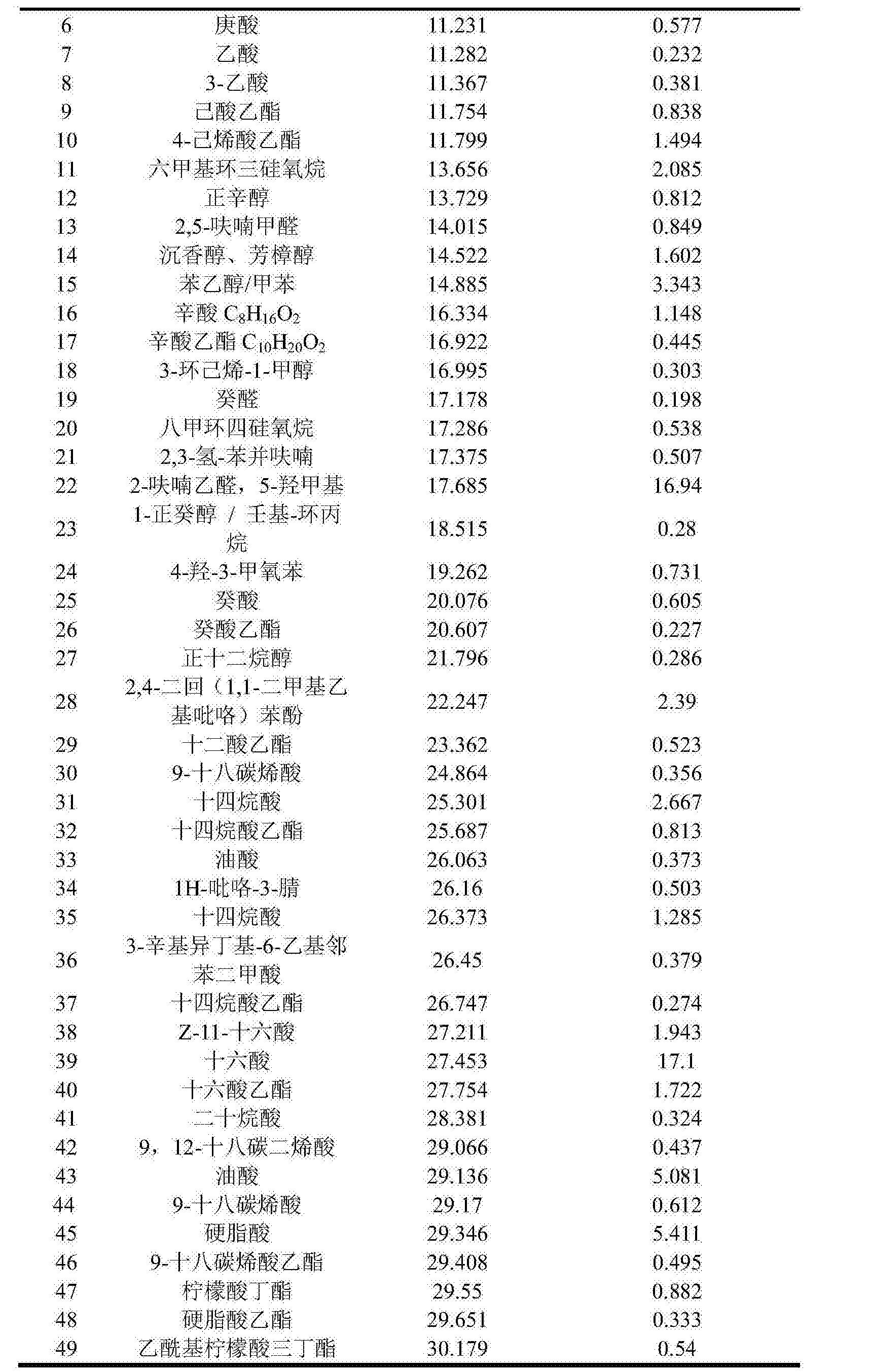 Figure CN105087280BD00081
