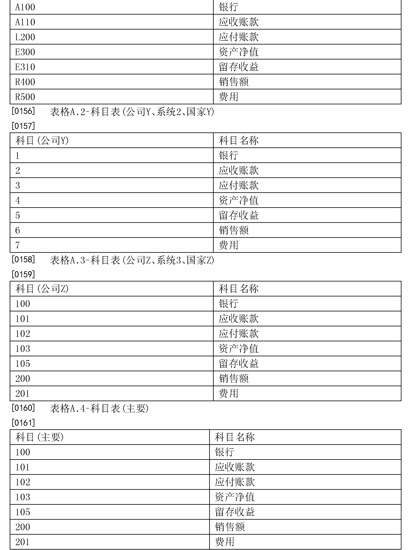 Figure CN106462899AD00161