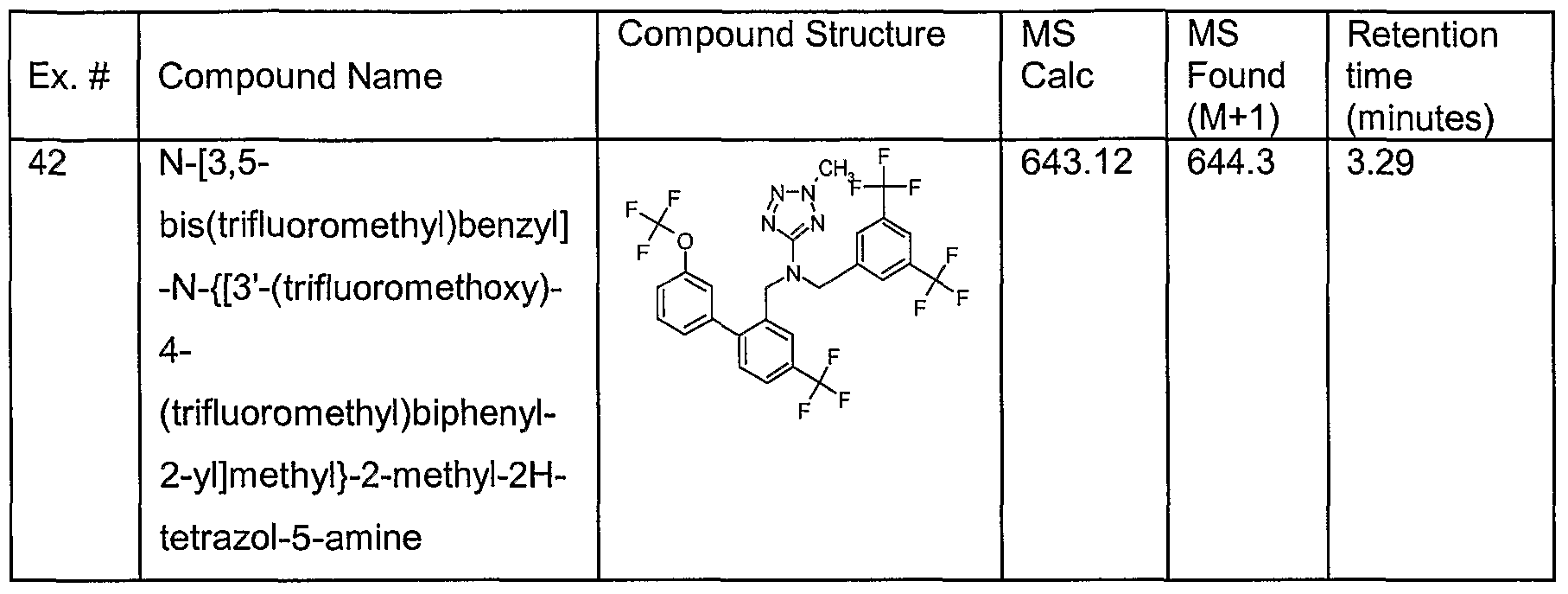 WO2006056854A1 - Dibenzyl amine compounds and derivatives - Google