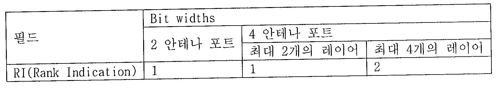 Figure 112011502155947-pat00021
