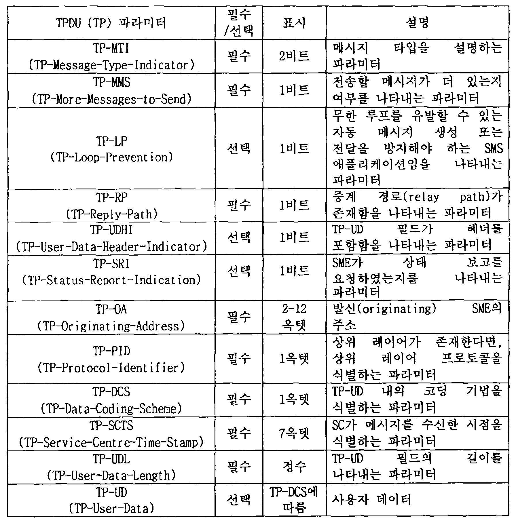 Figure 112013105058412-pct00005