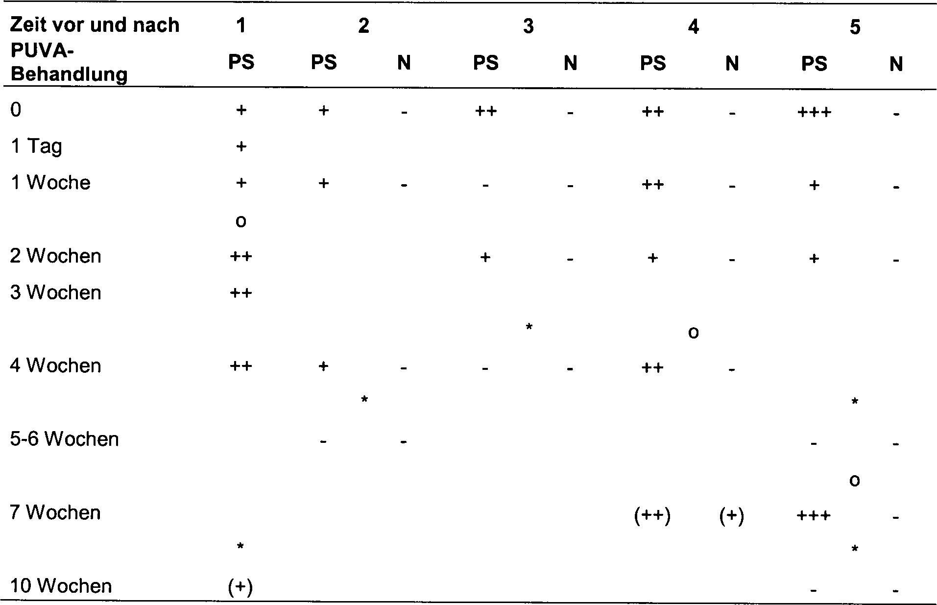 2 stufen modell gilbert