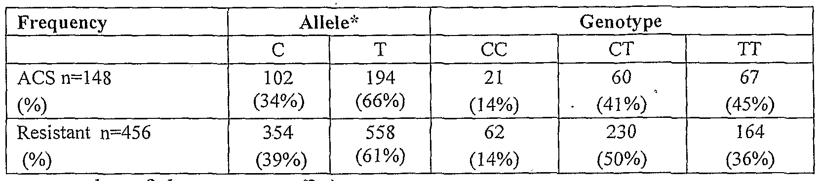 WO2008075977A2 - Methods and compositions for the assessment of