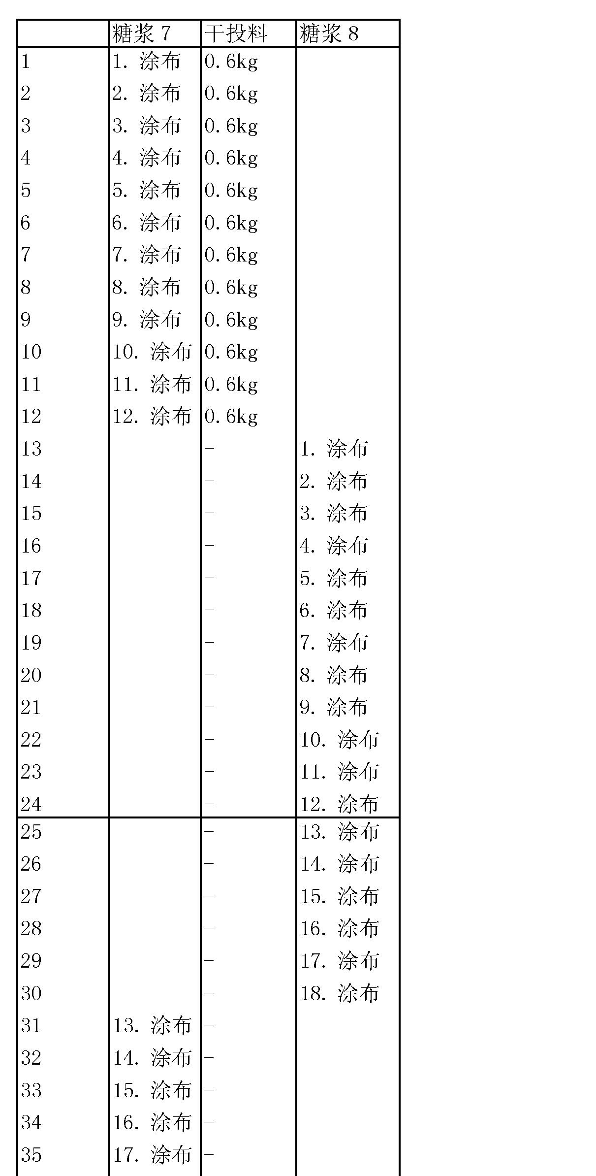 Figure CN101090637BD00151