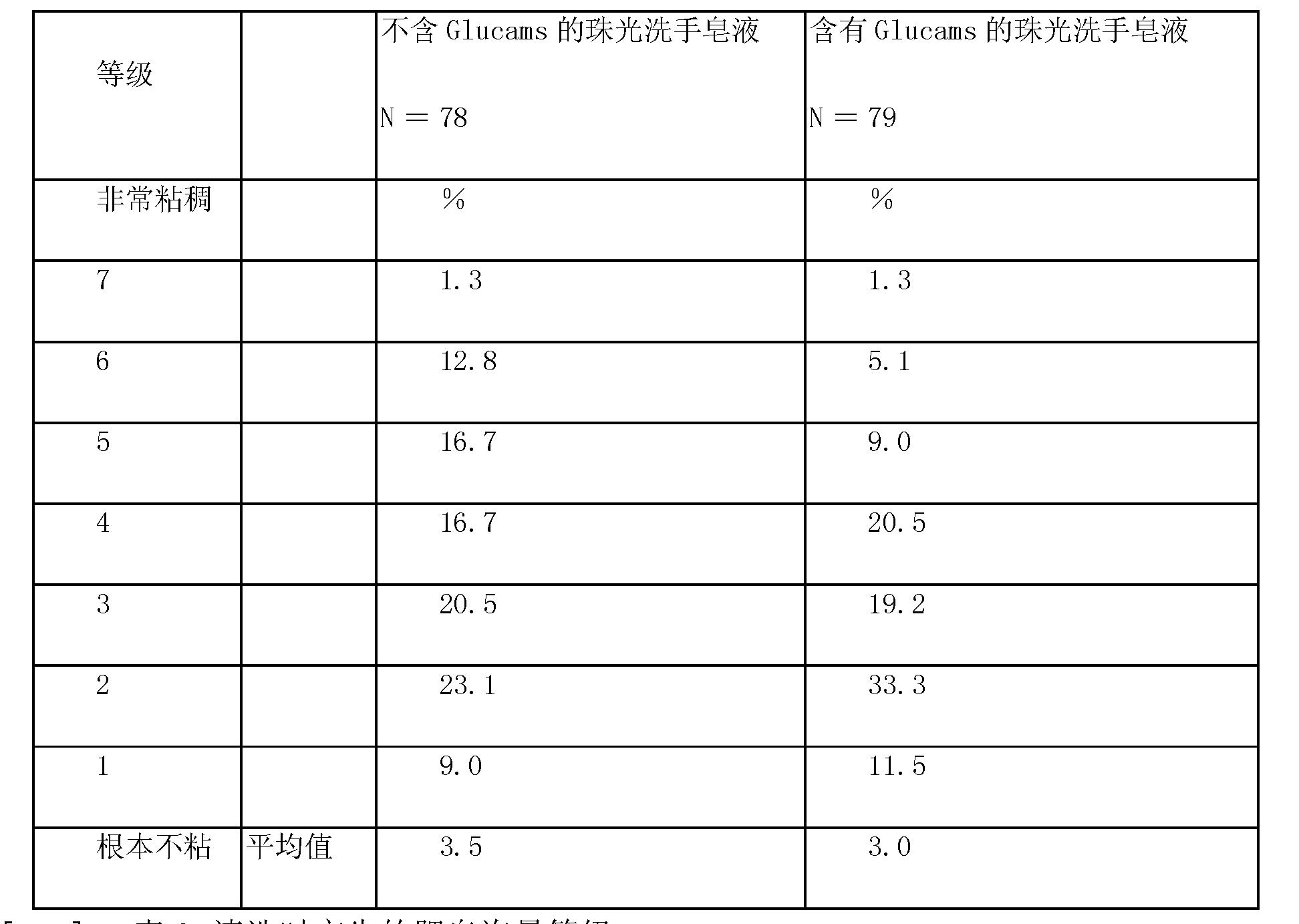 Figure CN101018587BD00111