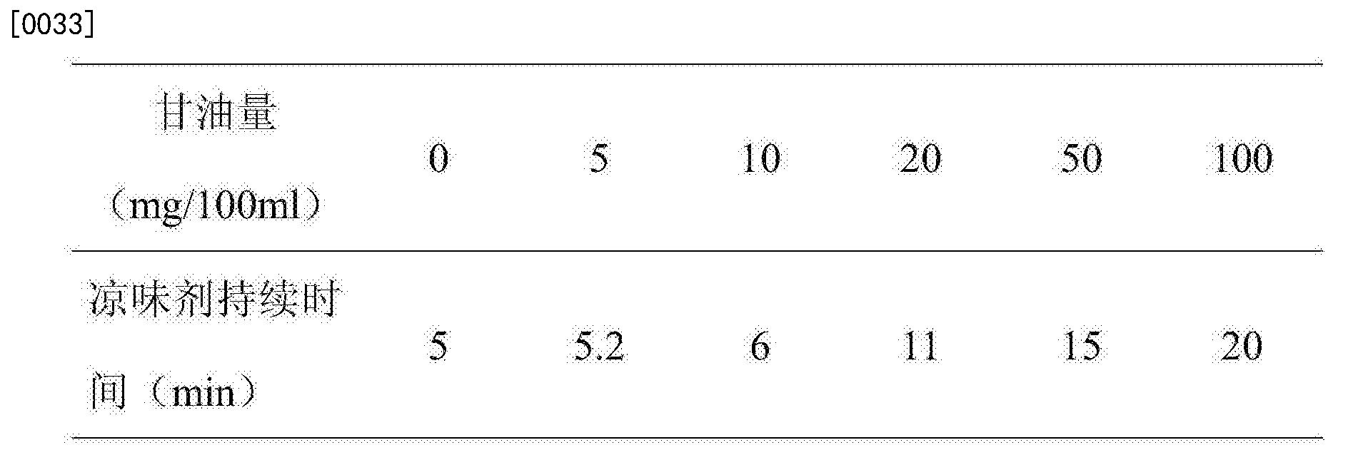 Figure CN105326651AD00051