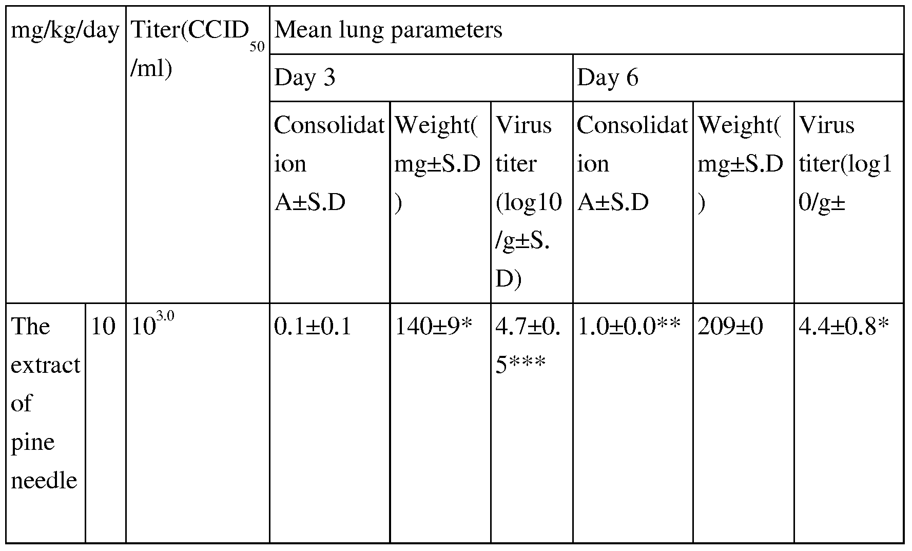 WO2007046643A1 - Composition comprising an extract of pine