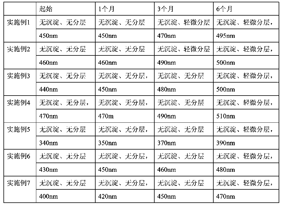 Figure CN103232749BD00112
