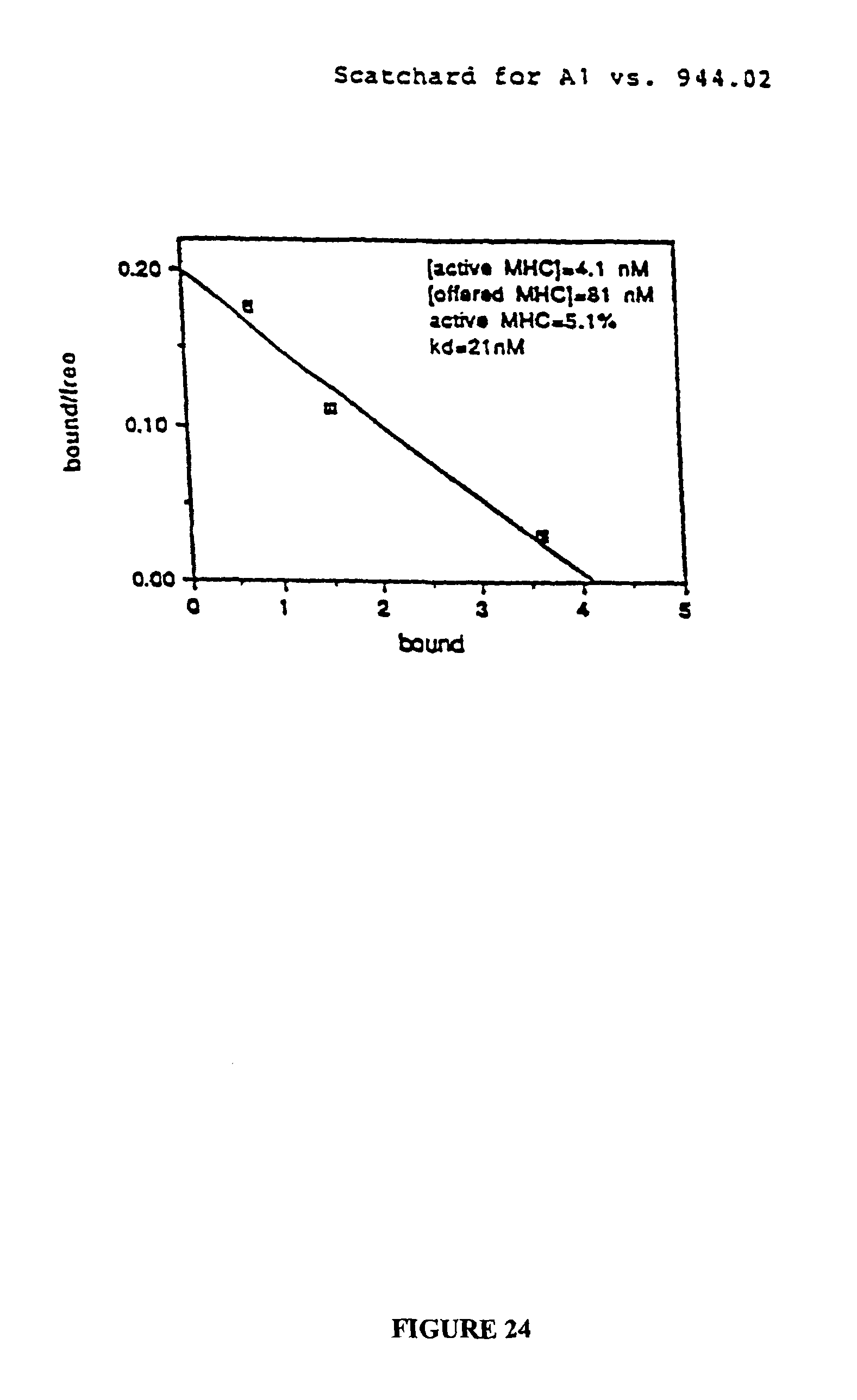 US9340577B2 - HLA binding motifs and peptides and their uses