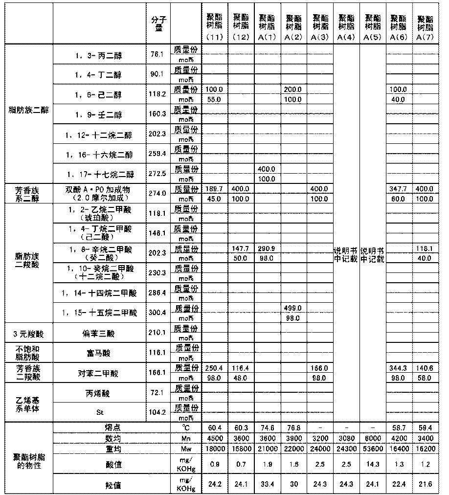 Figure CN104570632AD00511