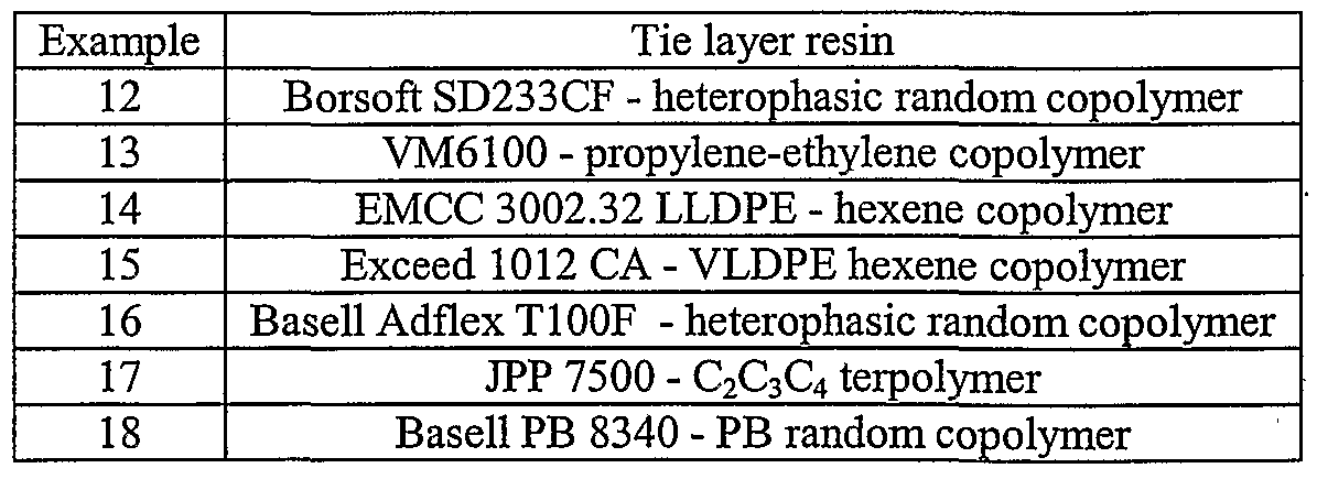 WO2007047134A1 - Polymer films and methods of producing and using