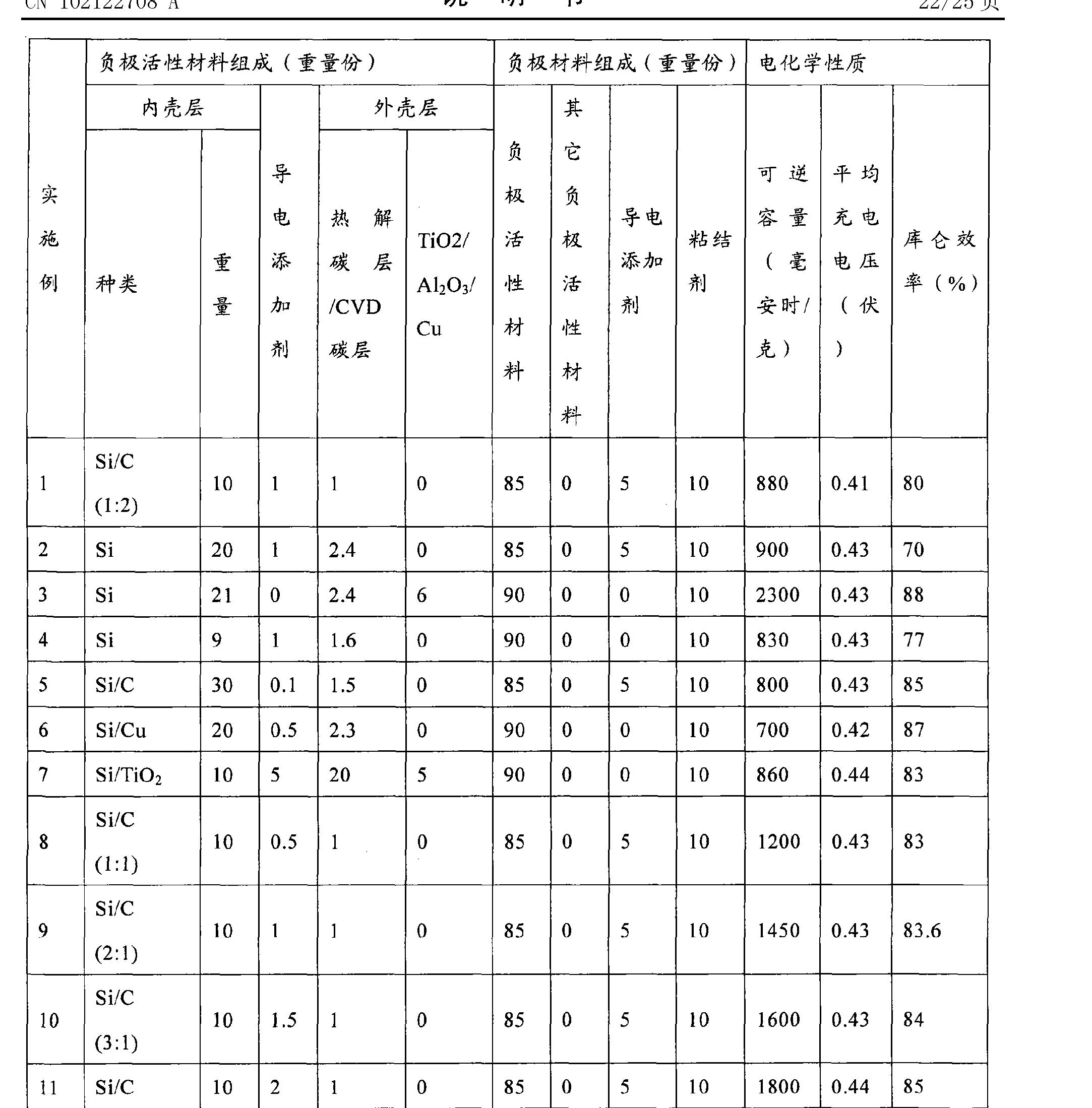 Figure CN102122708AD00241