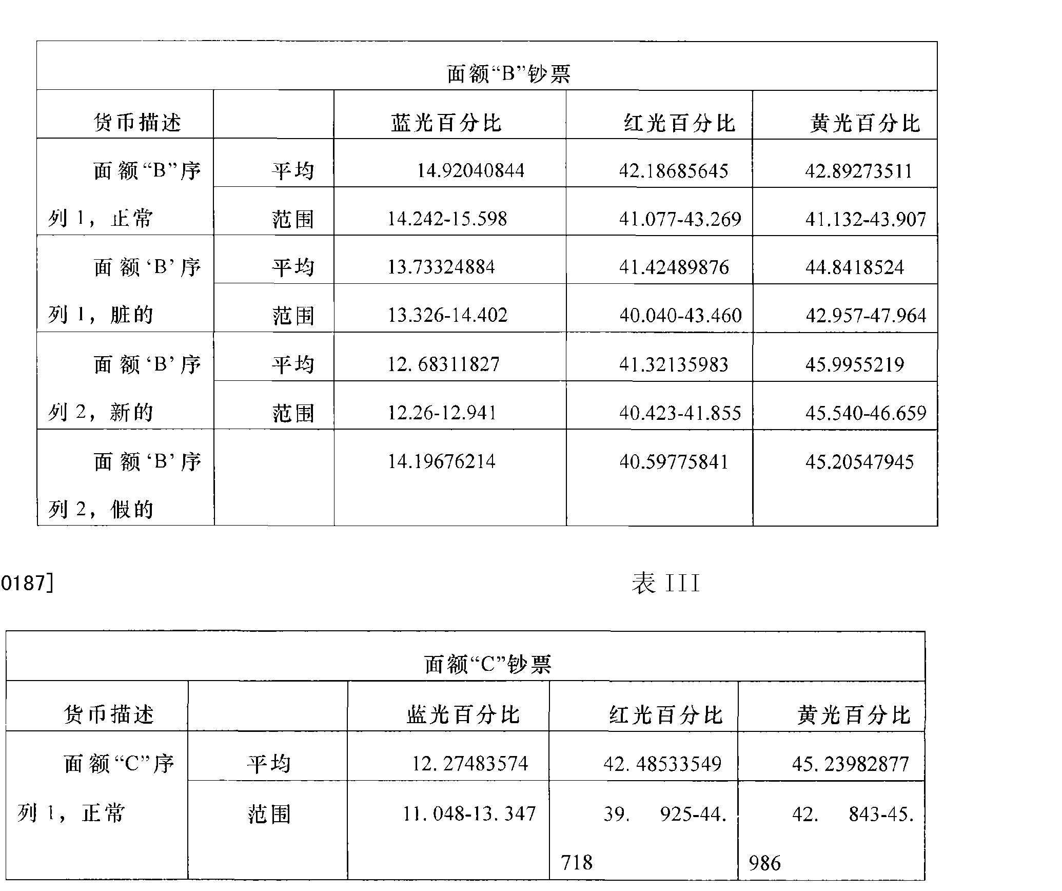 Figure CN1950857BD00181
