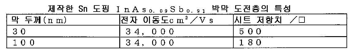 Figure 112009030879853-PCT00002