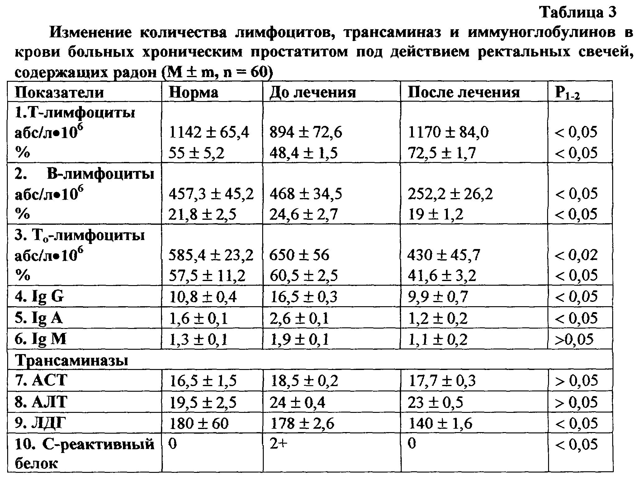 Показатели крови при простатите детородность при простатите