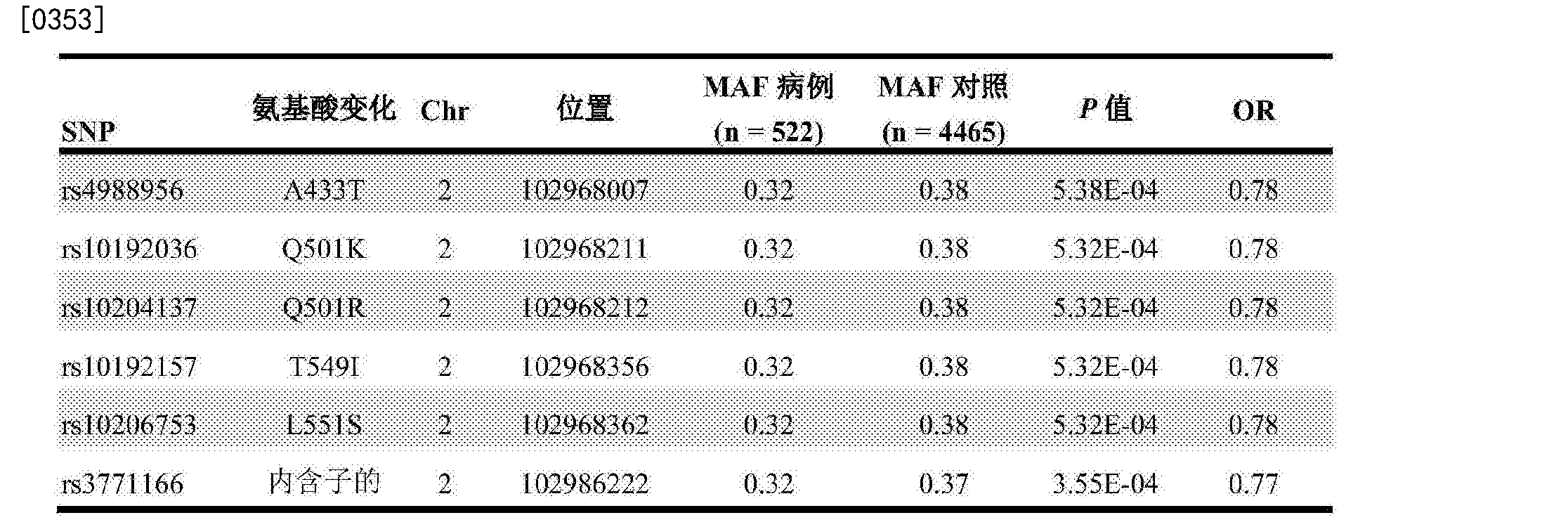 Figure CN107109494AD00731