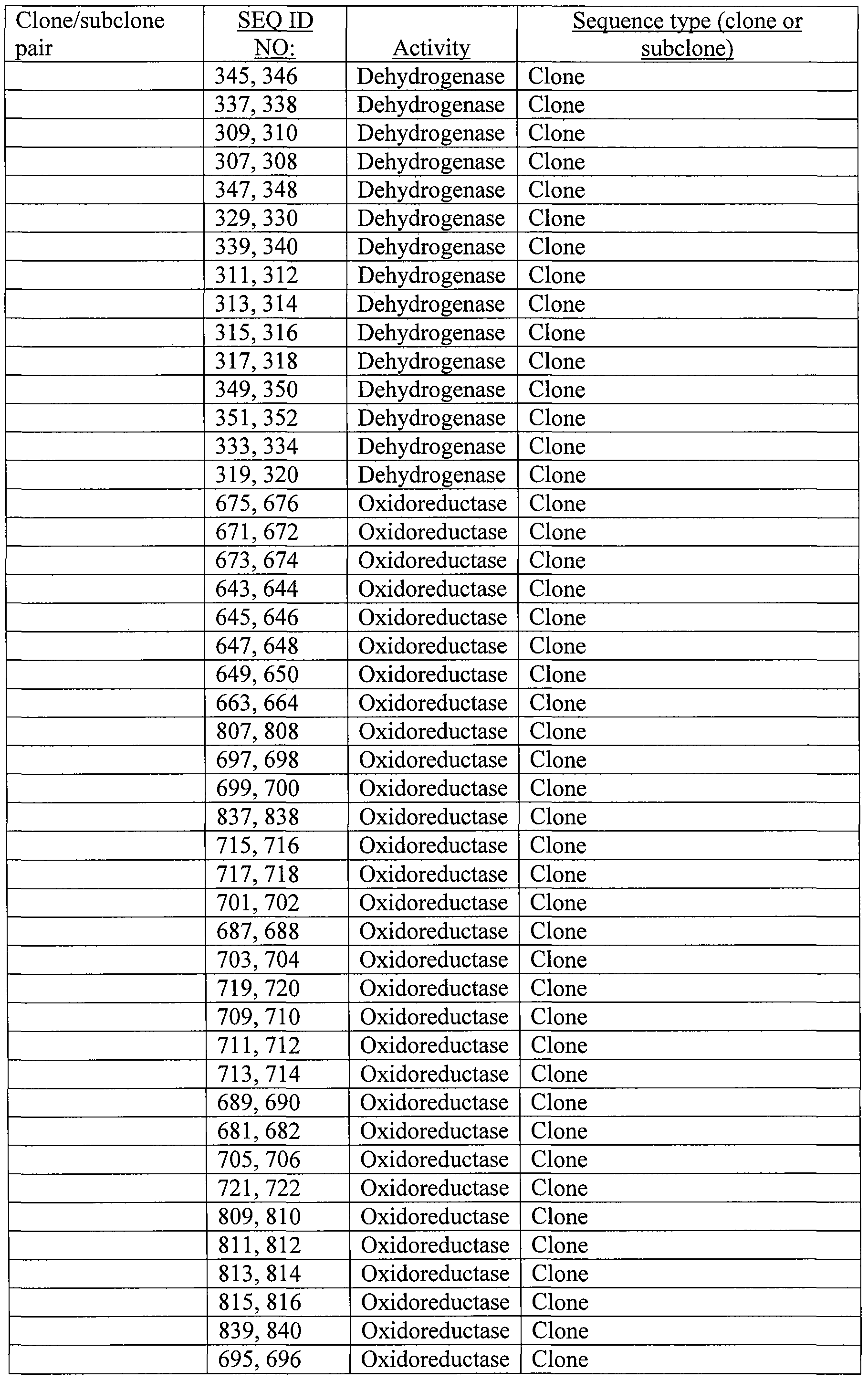 WO2009088949A1 - Transferases and oxidoreductases, nucleic acids