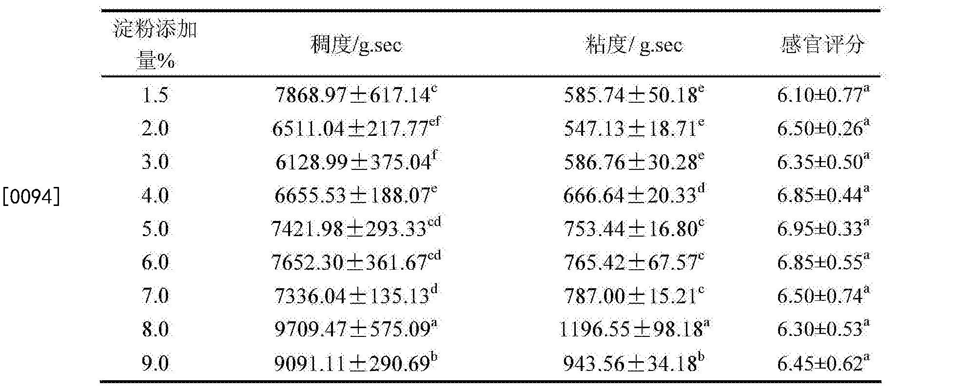 Figure CN104757618BD00112
