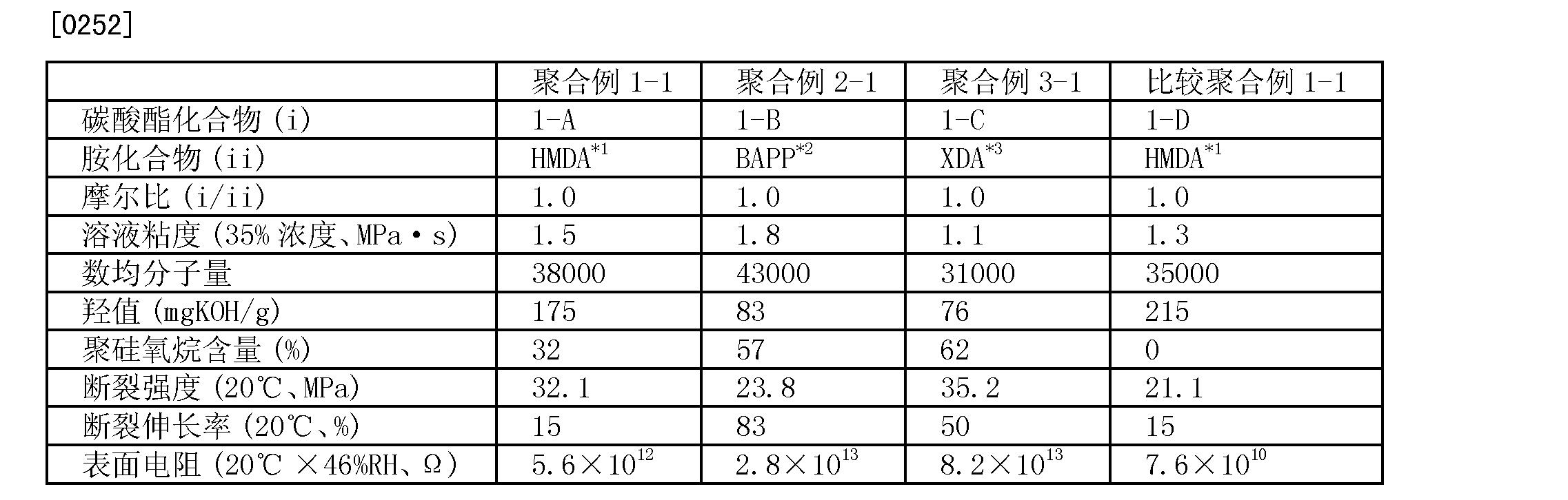 Figure CN102666655BD00272