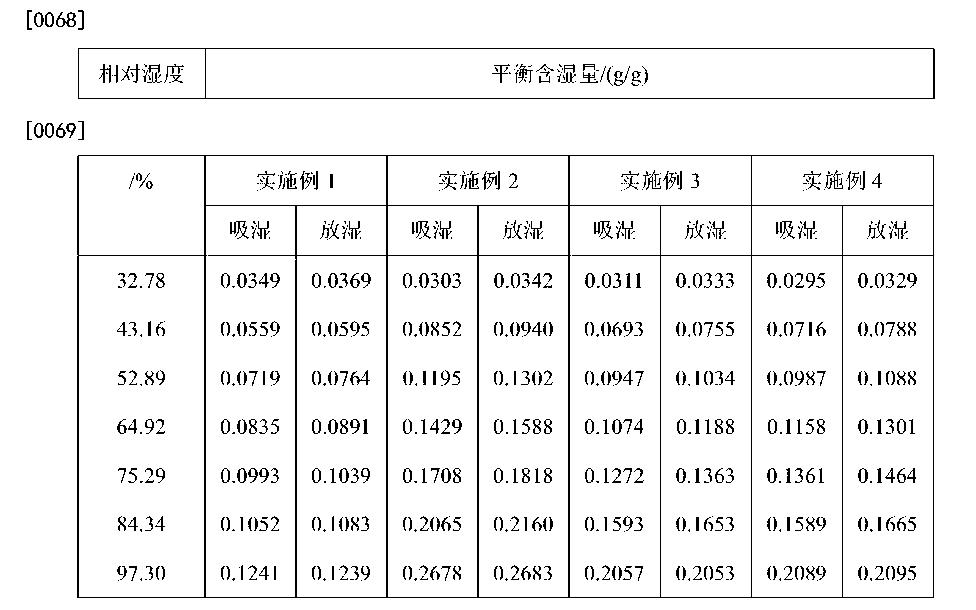 Figure CN104449591AD00092