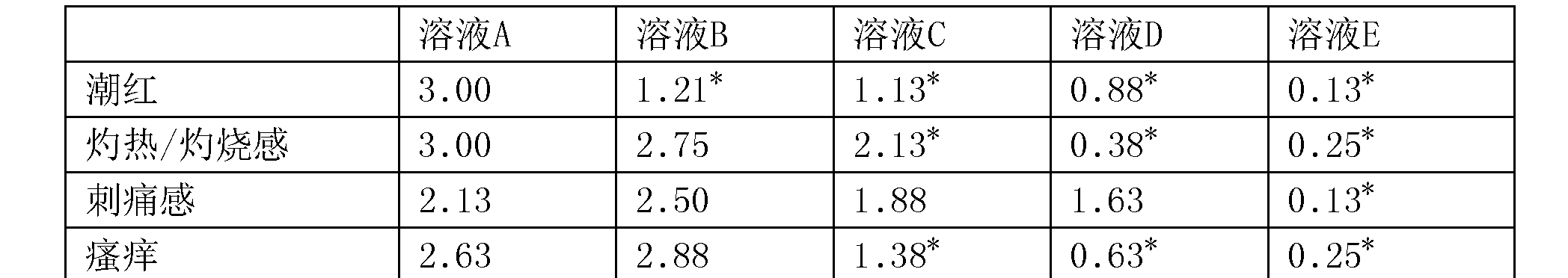 Figure CN105662948BD00072