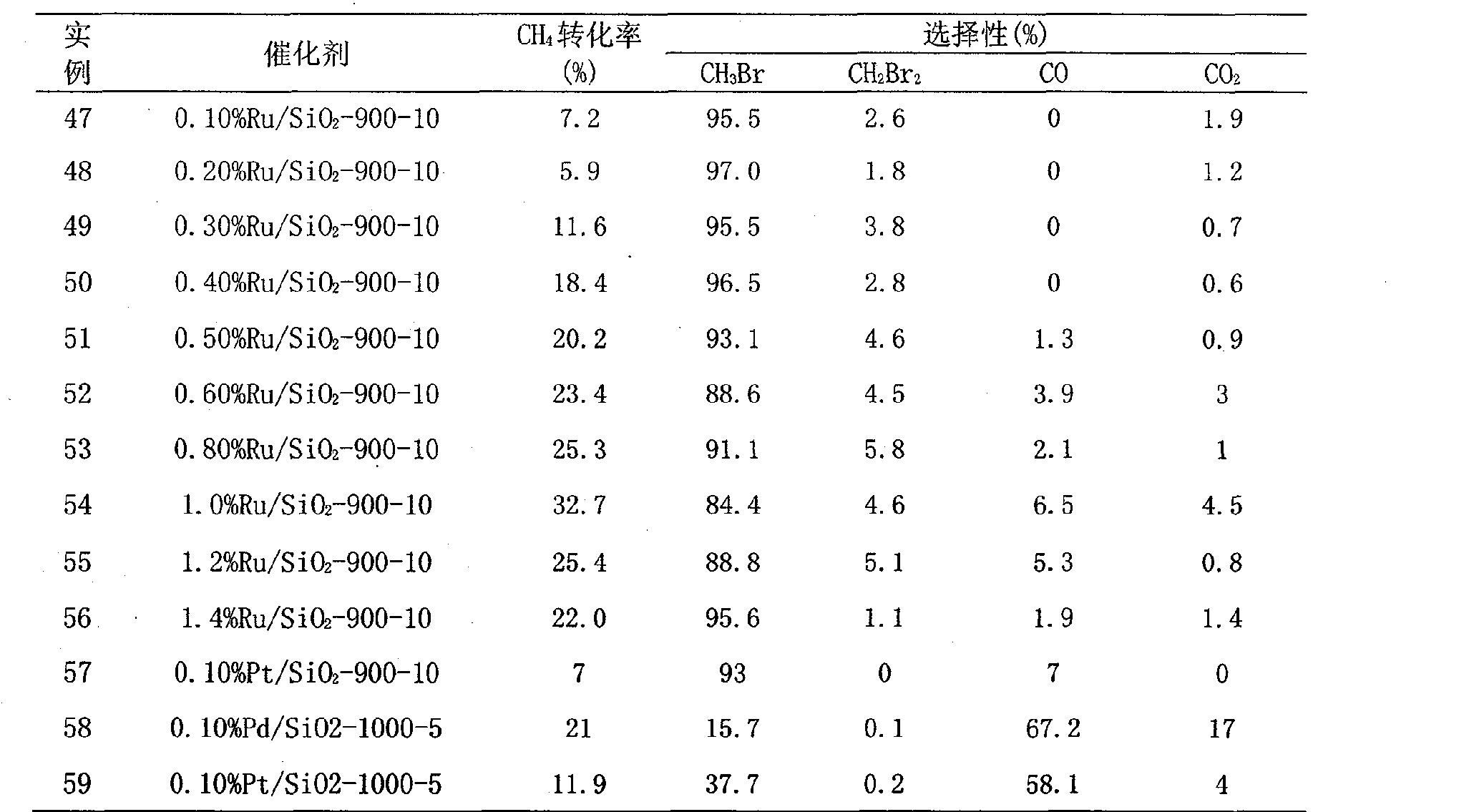 Figure CN101284232BD00141